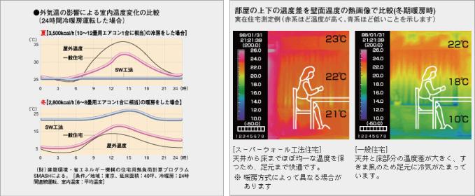 スーパーウォール工法   温度差が小さい