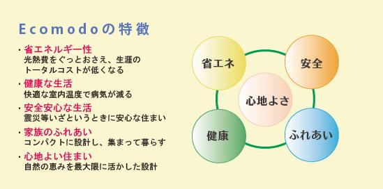 エコモドの特徴