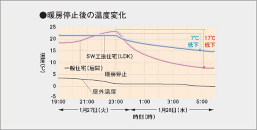 暖房停止後の温度変化イメージ