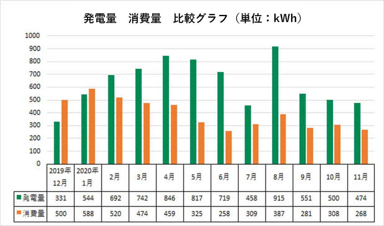 発電量 消費量 比較グラフ